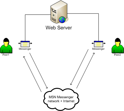 Peers communicating with each other and a Web Server