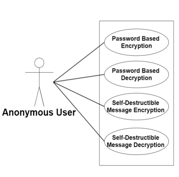 Anoncrypt-Text Encryption and Decryption Website in Java (Struts2