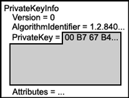 Logical Private Key