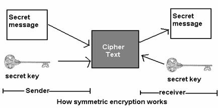 Sample Screenshot NET Framework Provides Us With The Following Secret Key Encryption Algorithms