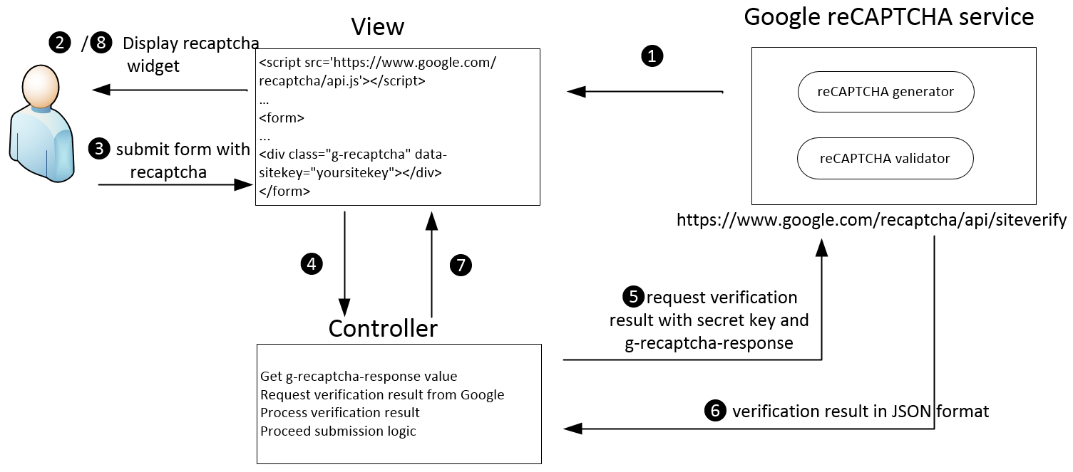 Apply Google reCAPTCHA into Your Site - CodeProject