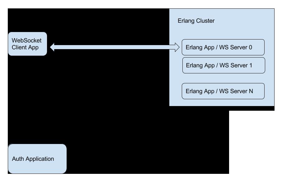 Load Balancing of WebSocket Connections - CodeProject