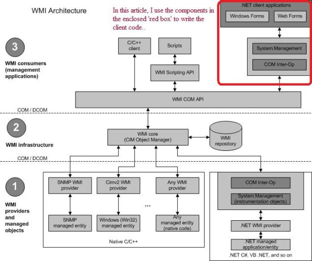 Aa394553_wmi_architecture_en-us_VS_85_.jpg