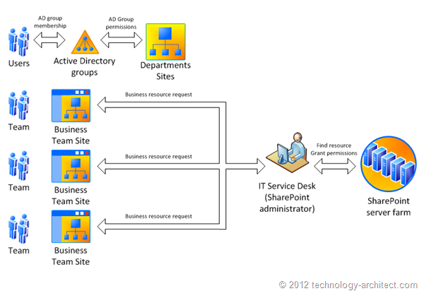 Common SharePoint permissions strategy
