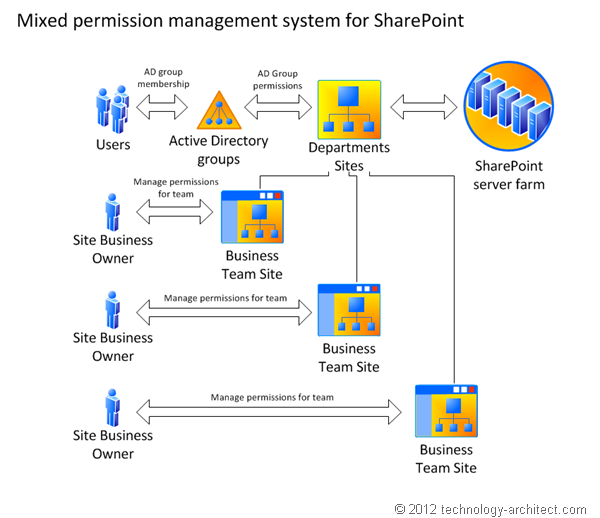 Mixed permission management system for SharePoint