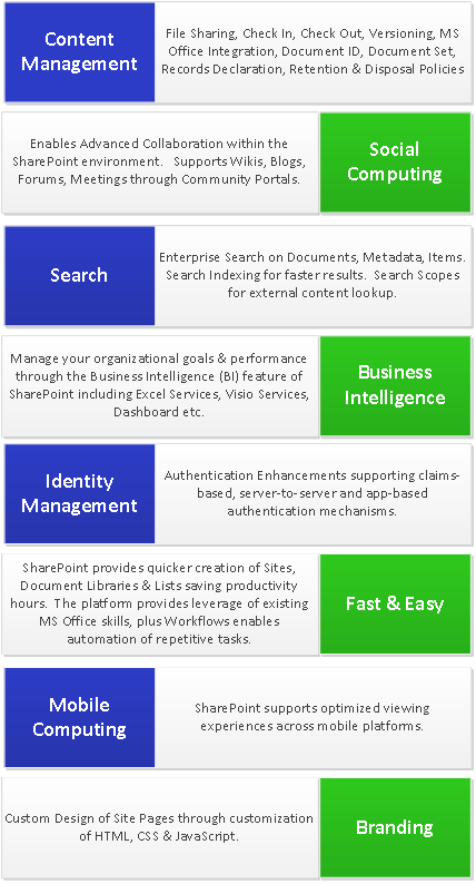 SharePoint 2013 - Introduction, Features, and Roles