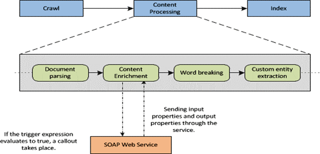 Calling WCF using Content Enrichment in Content Processing