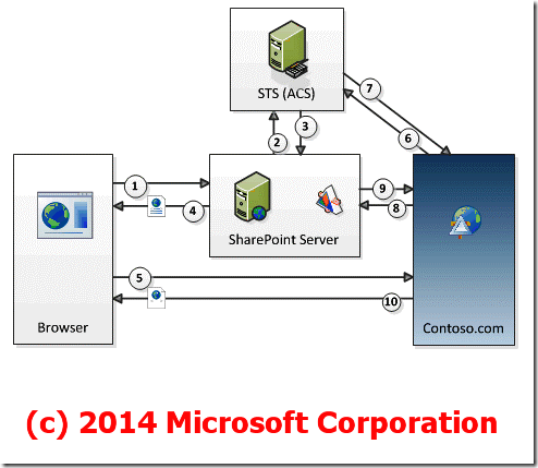 Creating A LightSwitch SharePoint 2013 Multi-Tenant Provider
