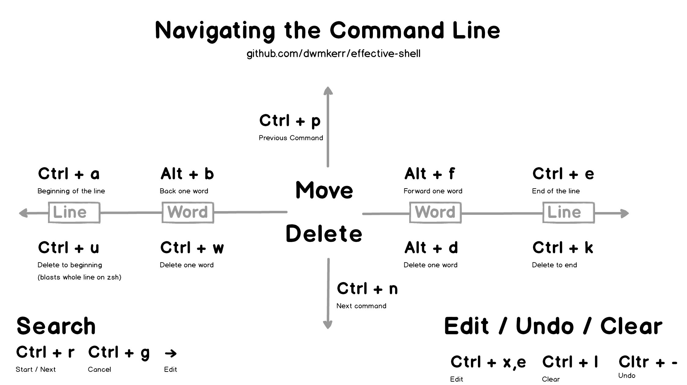 Effective Shell Part 1: Navigating the Command Line