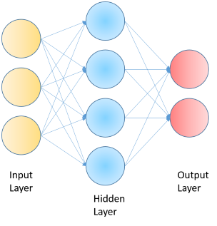 Deep Learning on Windows: A Getting Started Guide - CodeProject