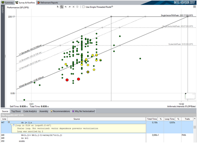 Intel® Advisor Roofline Analysis - CodeProject