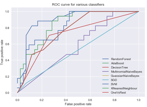 Liver Patient Dataset Classification Using the Intel® Distribution