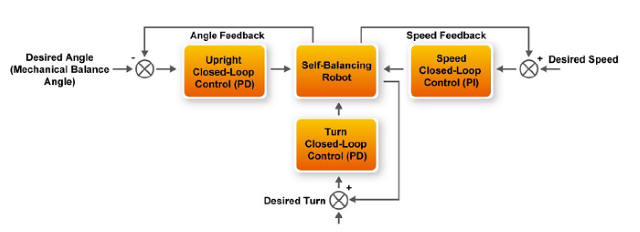 Self-Balancing Robot Based on the Terasic DE10-Nano Kit - CodeProject