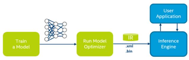 Using the Model Optimizer to Convert MXNet Models - CodeProject