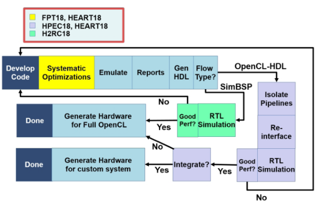Image 1 for Advancing OpenCL™ for FPGAs