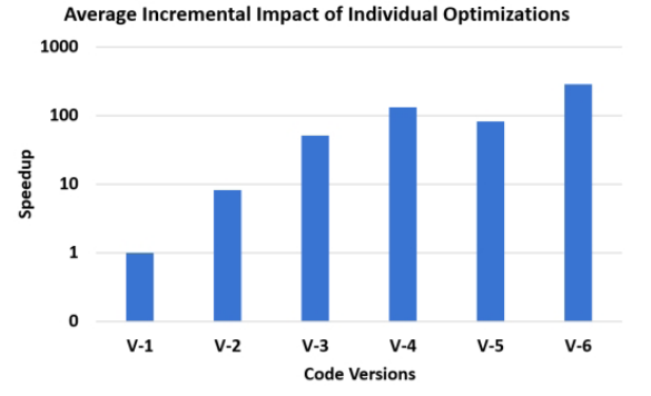 Advancing OpenCL™ for FPGAs - CodeProject