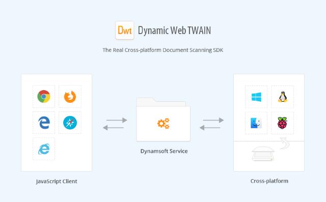 Dynamic Web TWAIN Programming for Angular, React and Vue