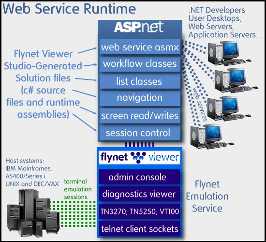 A Design Breakthrough: Low-cost Enterprise Web Services - CodeProject