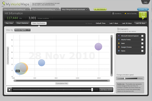 Expressive Business Intelligence with the Infragistics