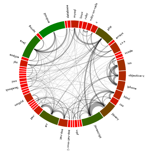 Plotting Circular Relationship Graphs With Silverlight