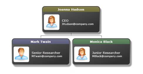 sample image maximum width is 600 pixels - Org Chart Jquery
