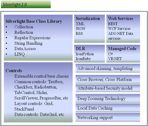 Security Silverlight CoreCLR Uses An Attribute Based Model As Opposed To The Code Access CAS Of Desktop Version