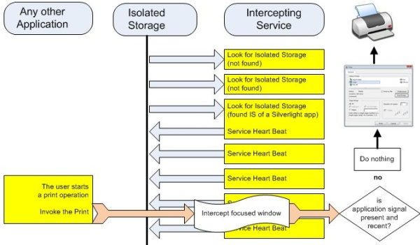 Service-application interaction 4