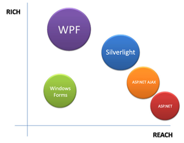 Silverlight penetration rate