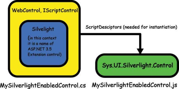 Architecture Of An ASPNET Silverlight Enabled Control