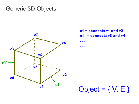 3D Objects Representation
