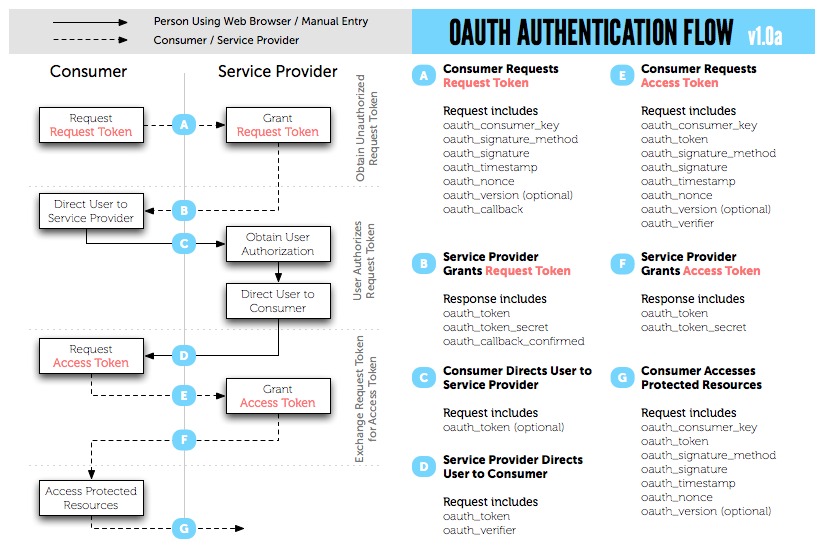 OAuth_Authentication_Flow_v1.0
