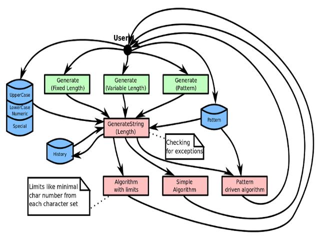 C# Random String Generator - CodeProject