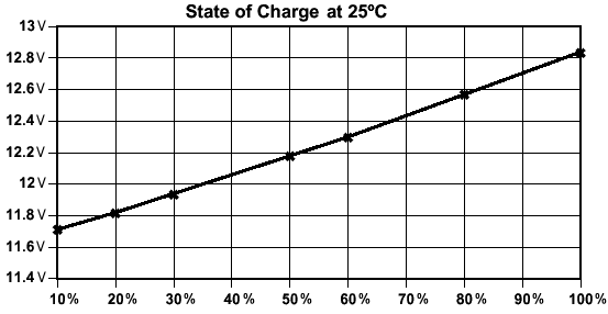 Lead Acid Battery charge curve