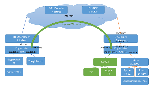 Building OpenVPN Site-To-Site Tunnel on Dynamic Addressing