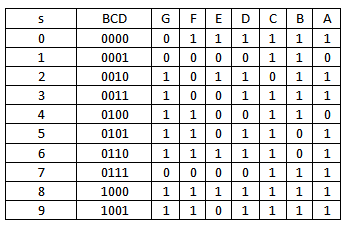 Seven segment display truth table