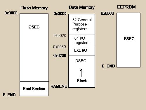 AVR Assembler 101 - CodeProject