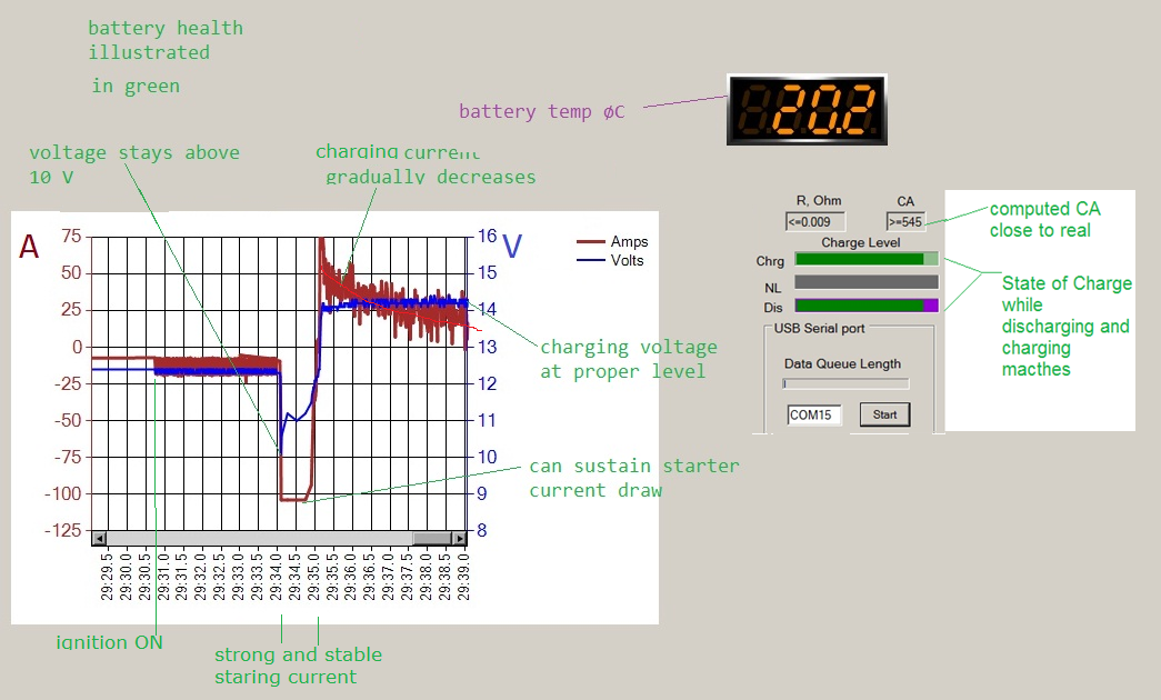 Smart Monitor For Automotive Battery Codeproject