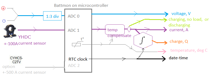 Smart Monitor for Automotive Battery - CodeProject