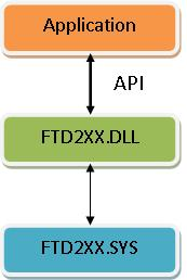 Interact with FTDI chip - CodeProject