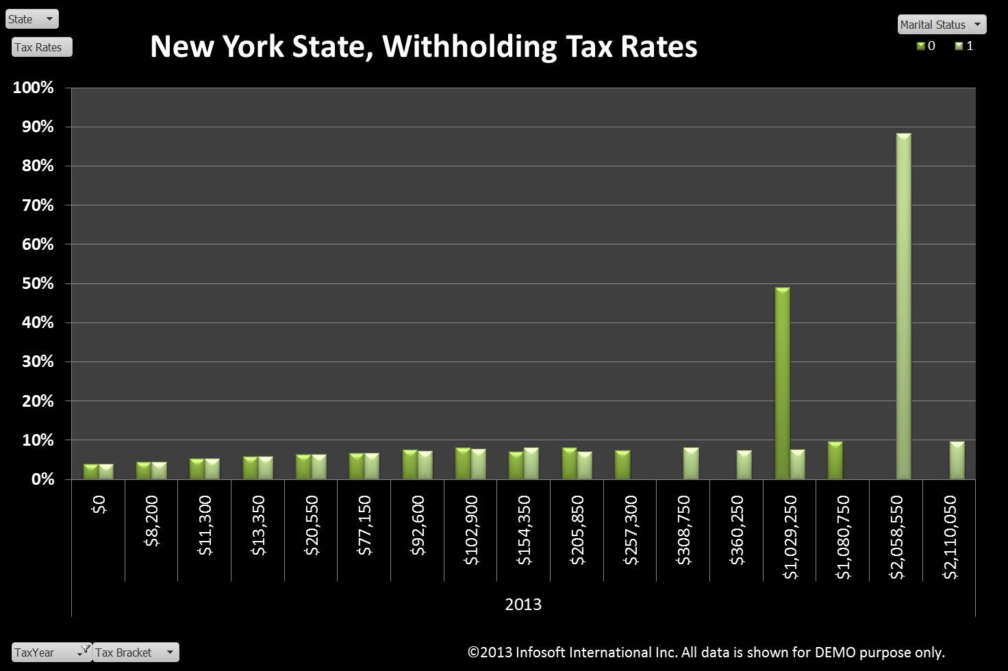 chart 1 withholding tax rates corresponding to annual nys y2013 tax table 5
