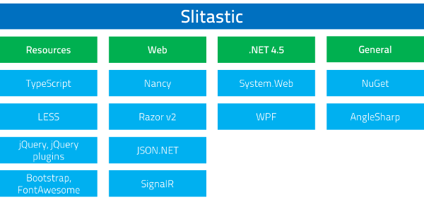 Slitastic Dependencies