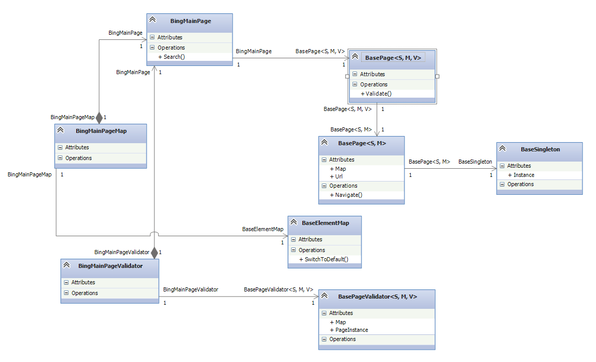 Fluent page object pattern in automation testing codeproject uml class diagram pooptronica