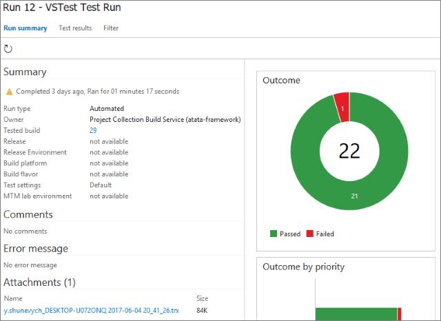 Test run summary