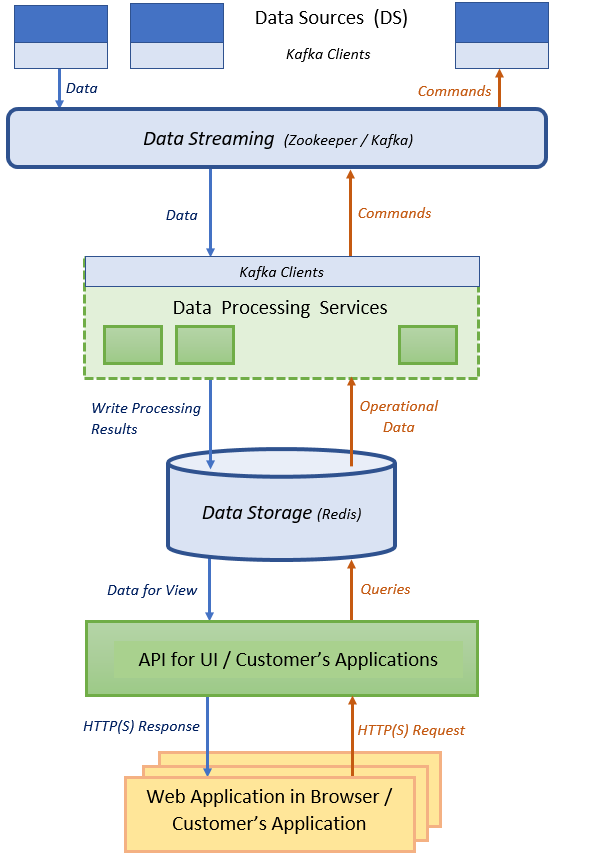 Simple Service-Based System for Massive Data Processing with