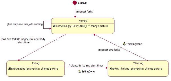 Finite state machine and multithreading using codeproject five philosophers sit around a circular table each philosopher spends his life alternatively thinking and eating in the center of the table is a large ccuart Images