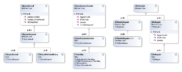 Net asynchronous design pattern for native c codeproject classdiagram1g ccuart Choice Image