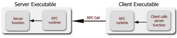 Block diagram illustrating control flow in an RPC call.