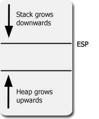 Diagram depicting memory layout that contains a stack and a heap.