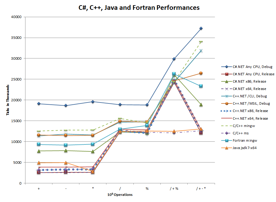 The first evaluation containing C#, C++, Fortran and Java