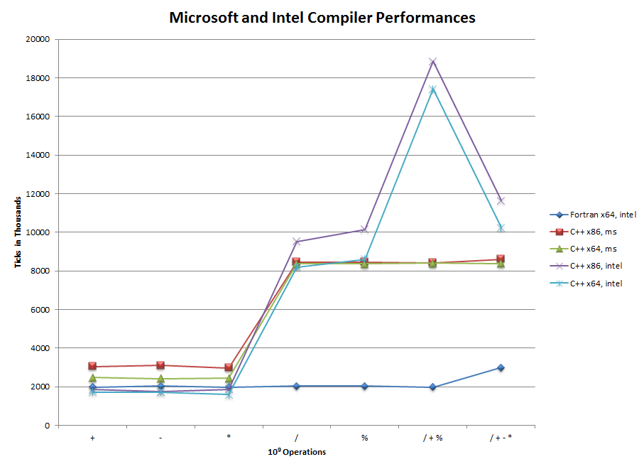 The third evaluation containing a short evaluation of Intel and Microsoft compilers